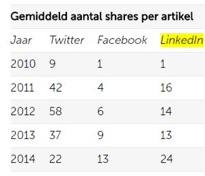 aantal_shares_op_linkedin