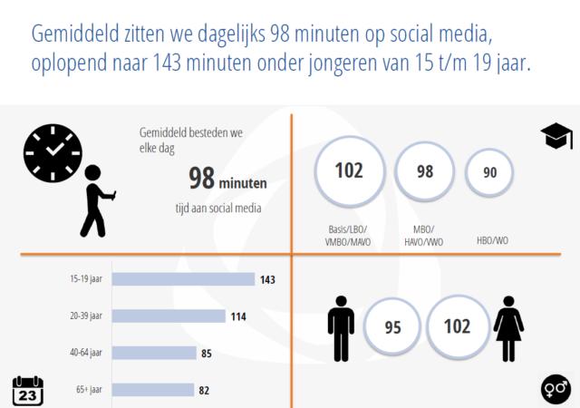 Gebruik social media - dagelijks