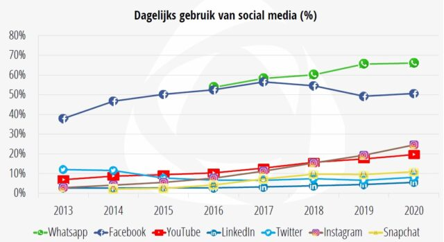 Gebruik social media - per jaar
