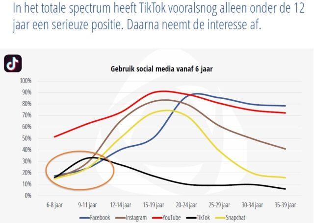 Social media gebruik - leeftijd